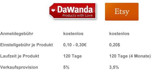 diy Mode - DaWanda vs Etsy Kostenvergleich für Verkäufer
